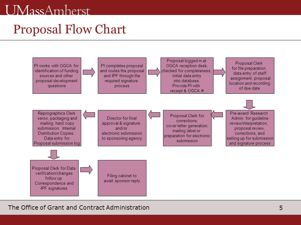 5 The Office of Grant and Contract Administration Proposal Flow Chart PI works with OGCA for identification of funding sources and other proposal deve