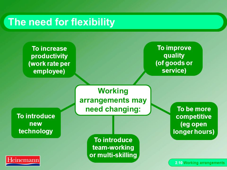 2.10 Working arrangements The need for flexibility To introduce team-working or multi-skilling To be more competitive (eg open longer hours) To improve quality (of goods or service) To introduce new technology To increase productivity (work rate per employee) Working arrangements may need changing: