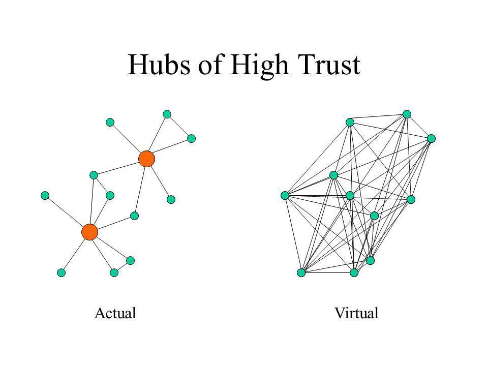 Low-Trust Tragedy Not no trust. No trust hubs. ActualVirtual