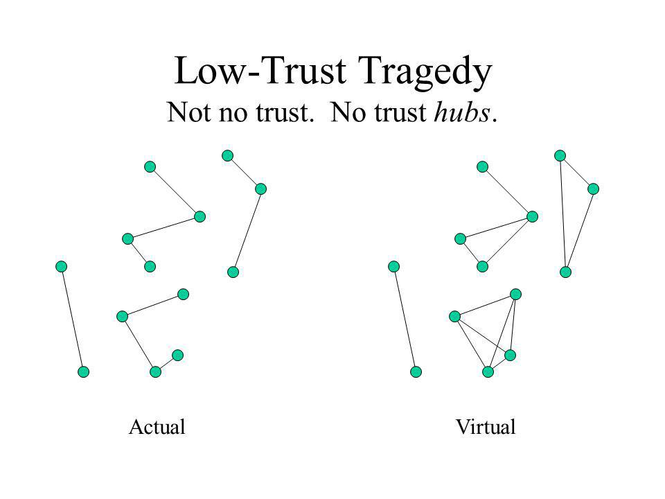 Low-Trust Tragedy Not no trust. No trust hubs. ActualVirtual