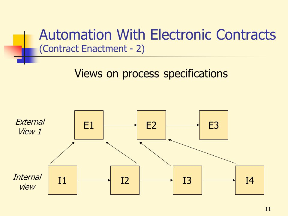 11 Automation With Electronic Contracts (Contract Enactment - 2) Views on process specifications I1I2I3I4 Internal view E1E3 External View 1 E2