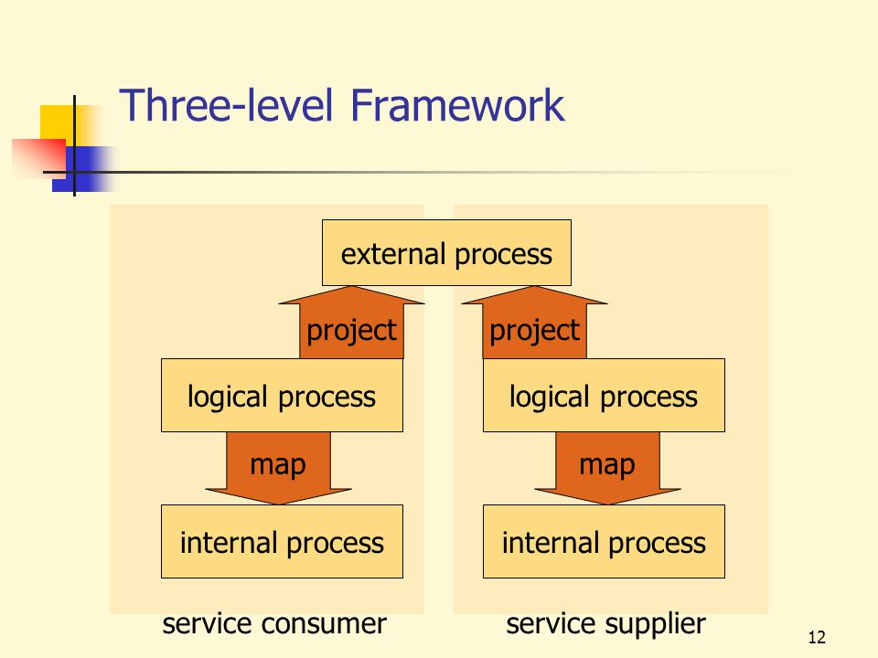 12 Three-level Framework logical process external process project internal process map service consumerservice supplier