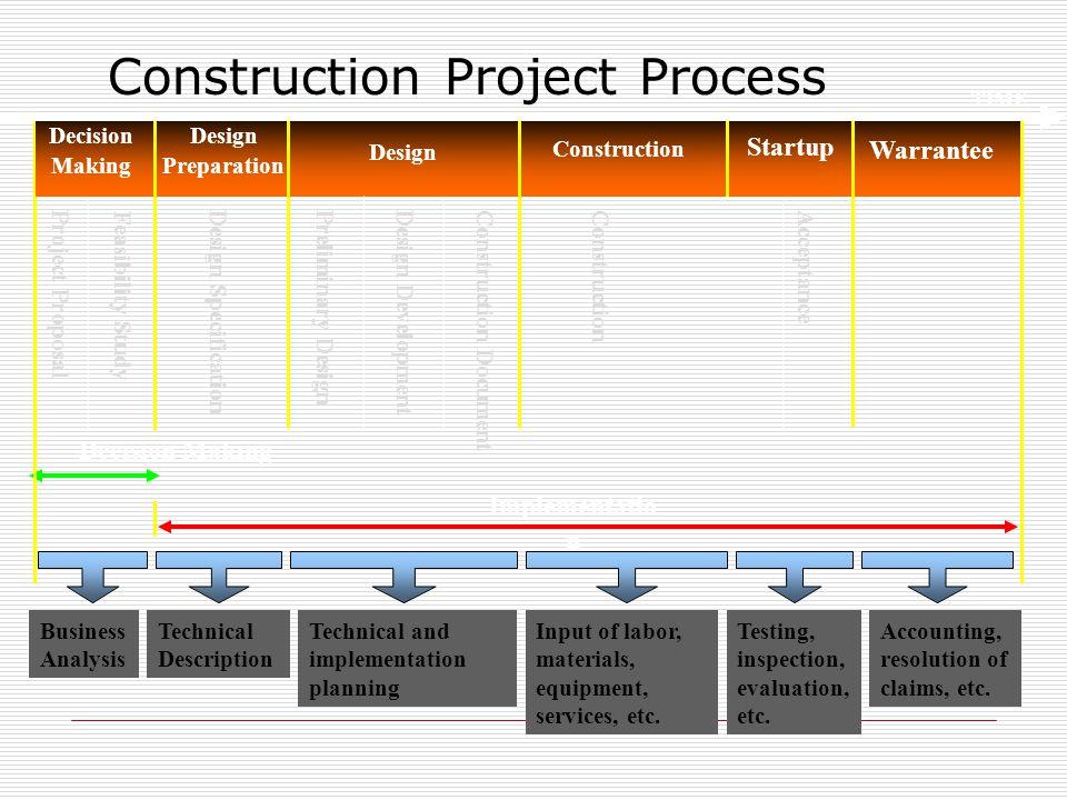 Construction Project Process Overview Implementatio n Decision Making Design Preparation Design Construction Startup Warrantee Decision Making Project