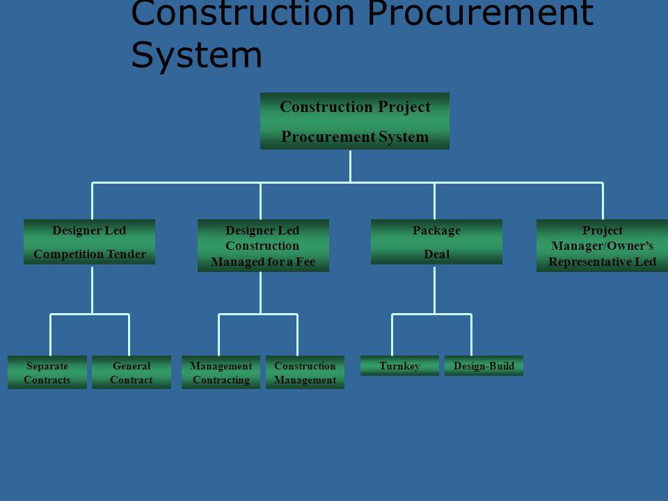 Construction Procurement System Construction Project Procurement System Designer Led Competition Tender Designer Led Construction Managed for a Fee Pa