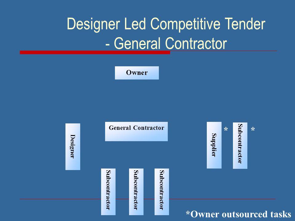 Designer Led Competitive Tender - General Contractor Owner *Owner outsourced tasks General Contractor Designer Supplier Subcontractor **