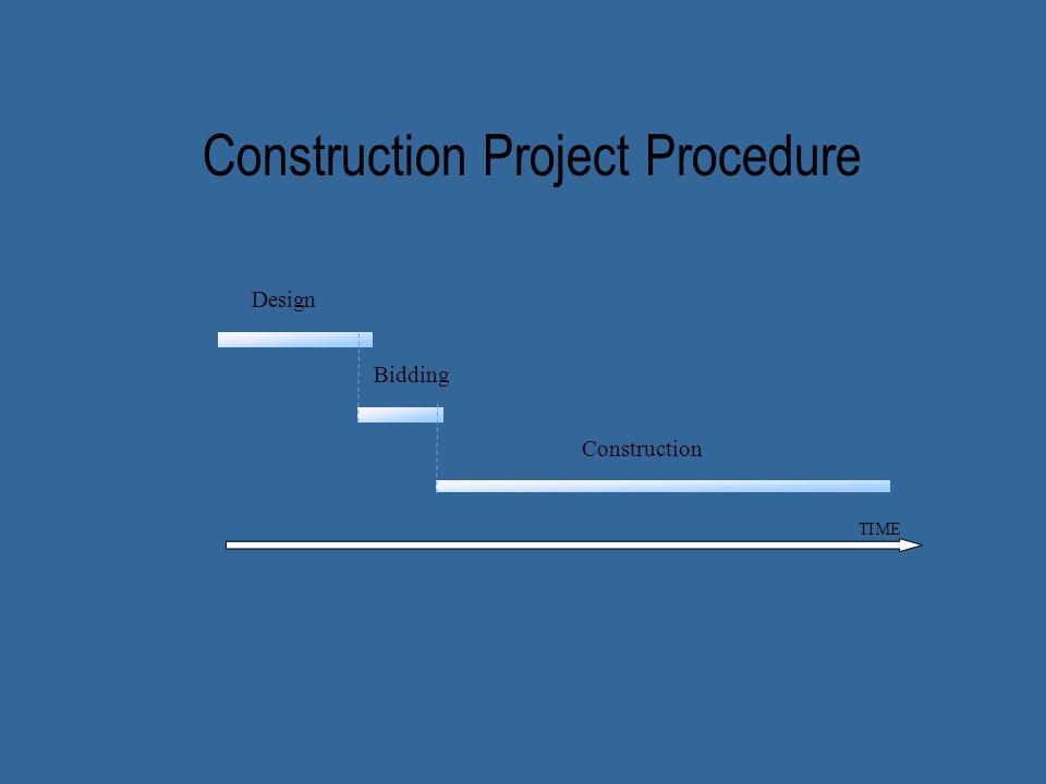 TIME Design Construction Bidding Construction Project Procedure