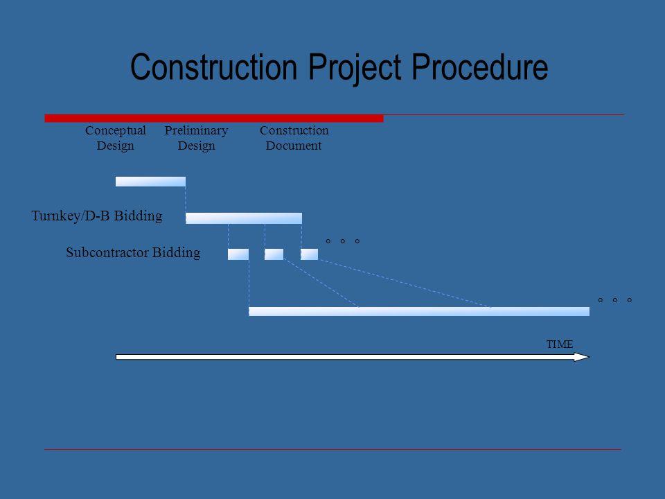 TIME Turnkey/D-B Bidding Construction Document Conceptual Design Preliminary Design Construction Project Procedure Subcontractor Bidding