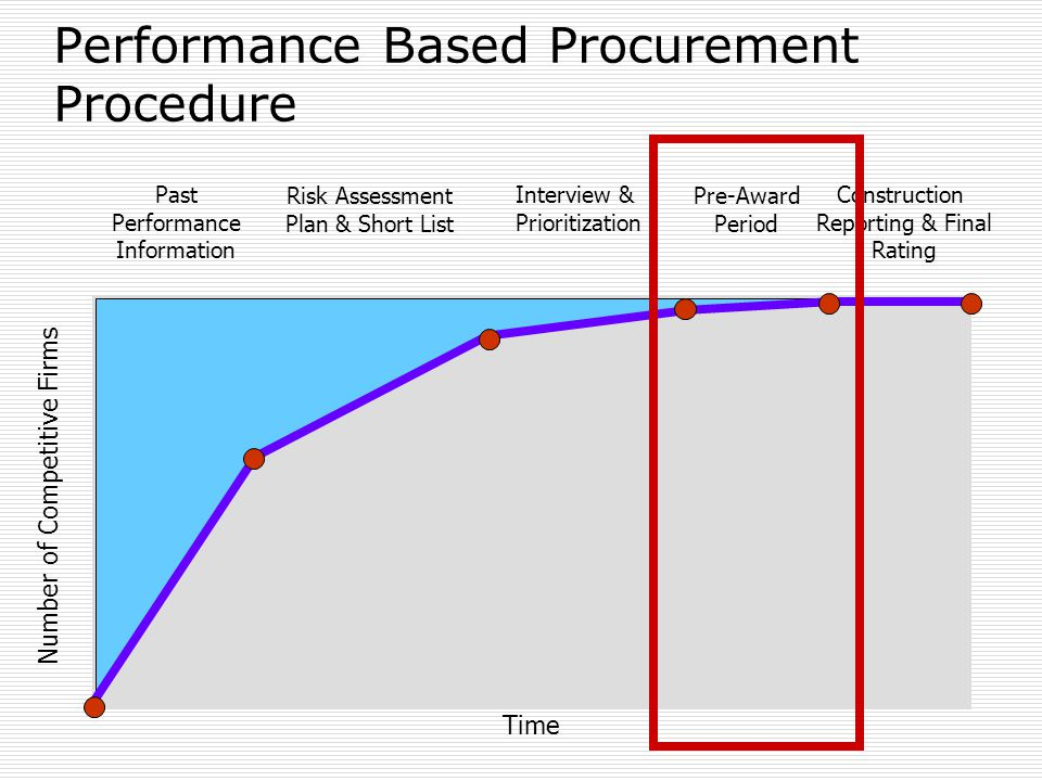 Past Performance Information Risk Assessment Plan & Short List Interview & Prioritization Pre-Award Period Construction Reporting & Final Rating Time