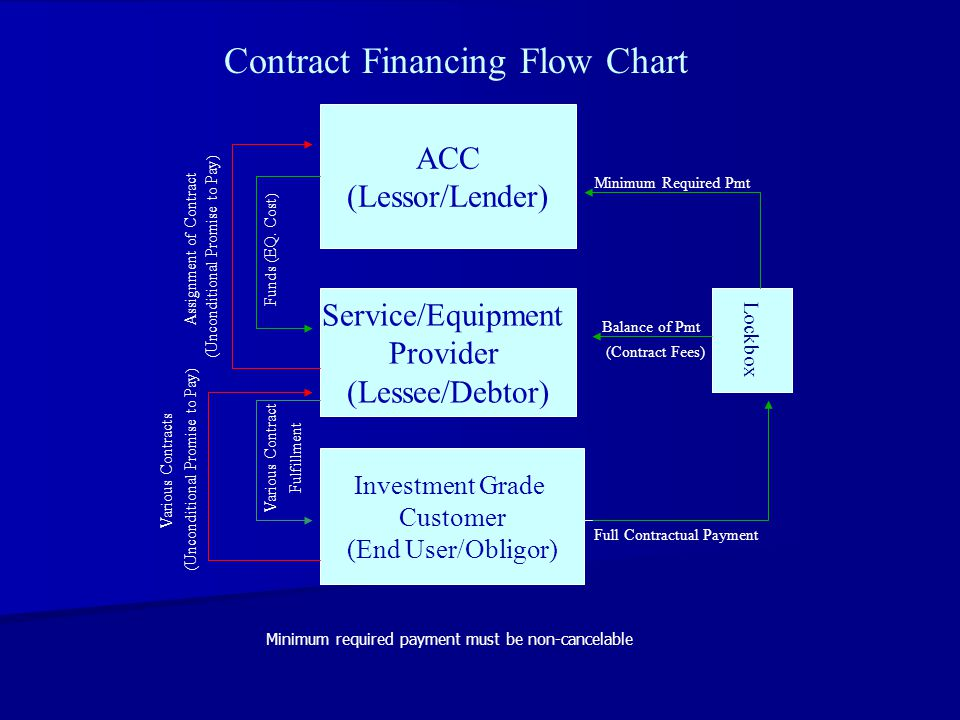 ACC (Lessor/Lender) Service/Equipment Provider (Lessee/Debtor) Investment Grade Customer (End User/Obligor) Lockbox (Unconditional Promise to Pay) Assignment of Contract Funds (EQ.