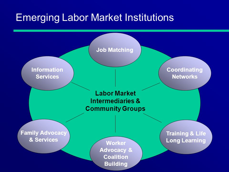 Emerging Labor Market Institutions Labor Market Intermediaries & Community Groups Job Matching Coordinating Networks Information Services Family Advocacy & Services Training & Life Long Learning Worker Advocacy & Coalition Building