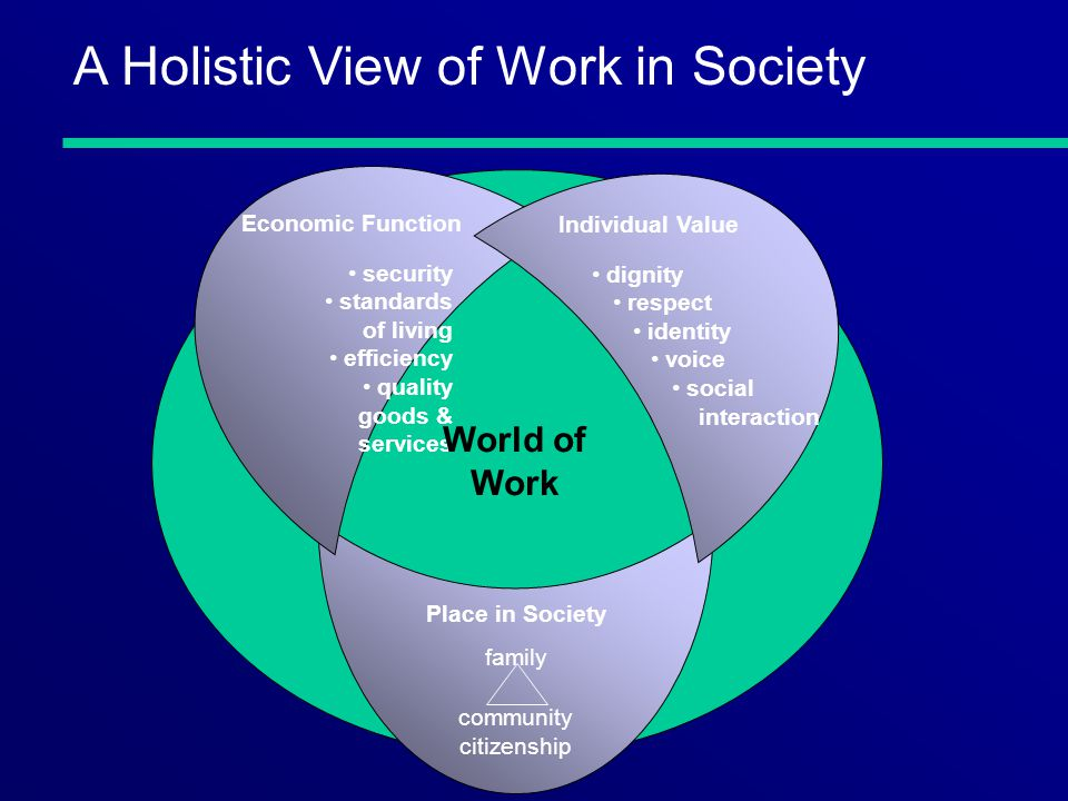 Economic Function security standards of living efficiency quality goods & services Individual Value dignity respect identity voice social interaction World of Work Place in Society family community citizenship A Holistic View of Work in Society