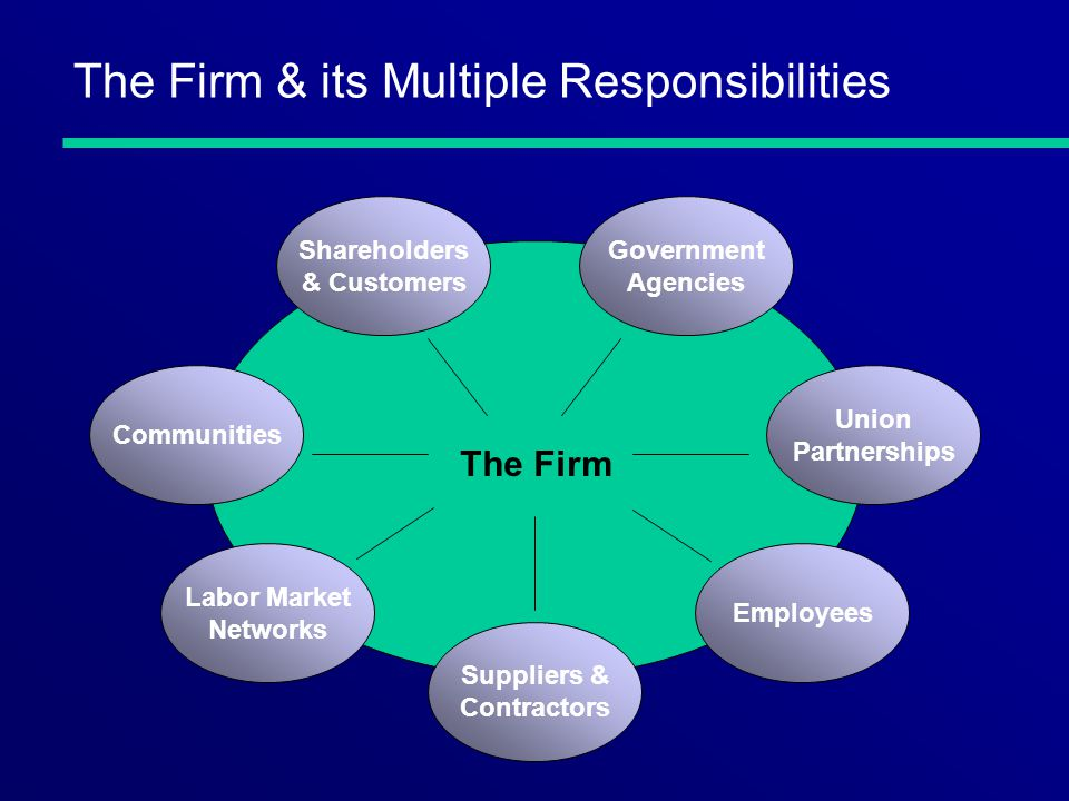 The Firm & its Multiple Responsibilities The Firm Shareholders & Customers Union Partnerships Communities Labor Market Networks Employees Suppliers & Contractors Government Agencies