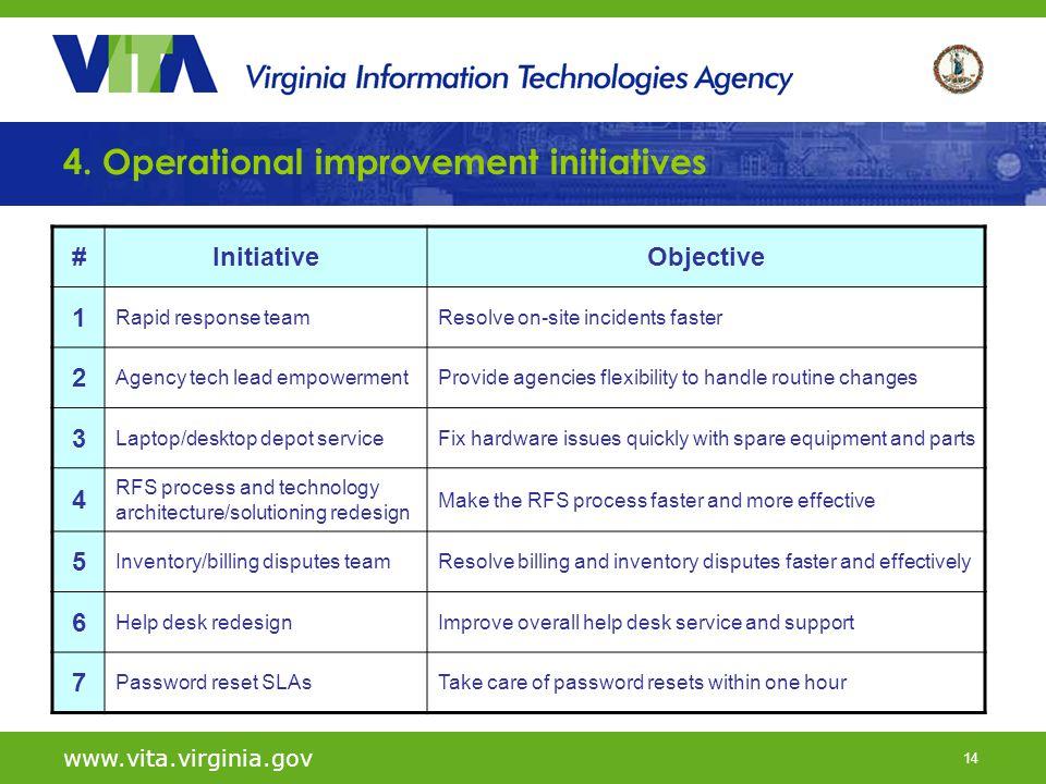 14 www.vita.virginia.gov 4. Operational improvement initiatives #InitiativeObjective 1 Rapid response teamResolve on-site incidents faster 2 Agency te