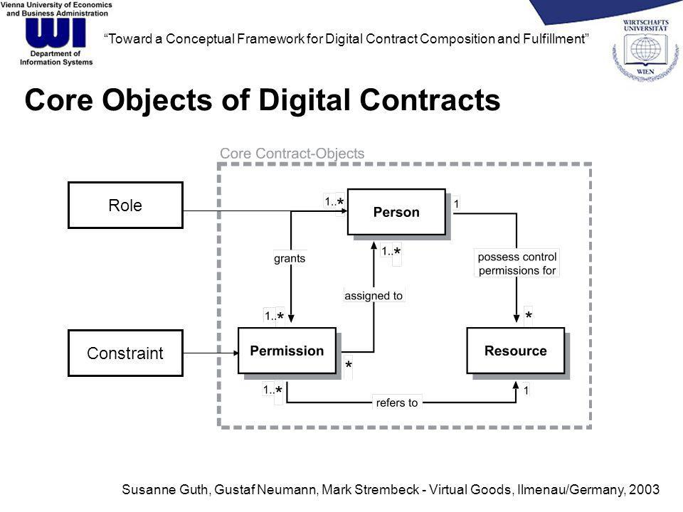 Susanne Guth, Gustaf Neumann, Mark Strembeck - Virtual Goods, Ilmenau/Germany, 2003 Toward a Conceptual Framework for Digital Contract Composition and Fulfillment Core Objects of Digital Contracts Constraint Role
