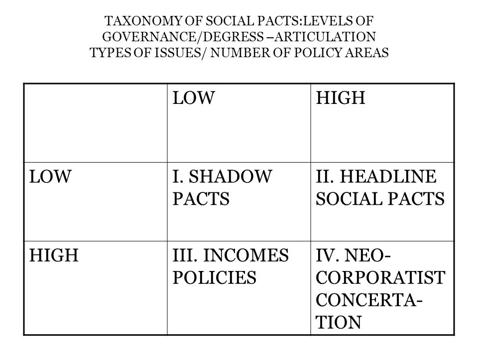TAXONOMY OF SOCIAL PACTS:LEVELS OF GOVERNANCE/DEGRESS –ARTICULATION TYPES OF ISSUES/ NUMBER OF POLICY AREAS LOWHIGH LOWI.