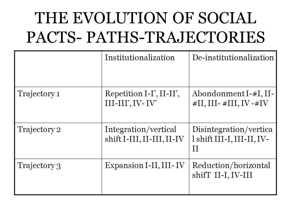 THE EVOLUTION OF SOCIAL PACTS- PATHS-TRAJECTORIES InstitutionalizationDe-institutionalization Trajectory 1Repetition I-I, II-II, III-III, IV- IV Abondonment I-#I, II- #II, III- #III, IV -#IV Trajectory 2Integration/vertical shift I-III, II-III, II-IV Disintegration/vertica l shift III-I, III-II, IV- II Trajectory 3Expansion I-II, III- IVReduction/horizontal shifT II-I, IV-III