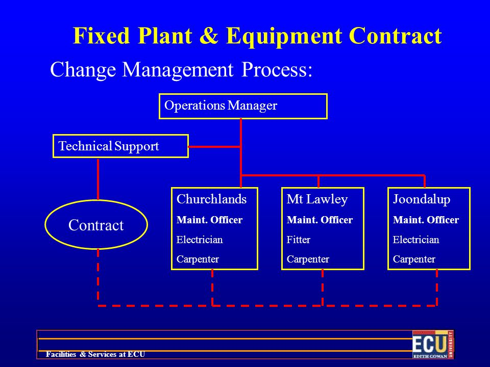 Facilities & Services at ECU Fixed Plant & Equipment Contract Change Management Process: Operations Manager Technical Support Churchlands Maint.