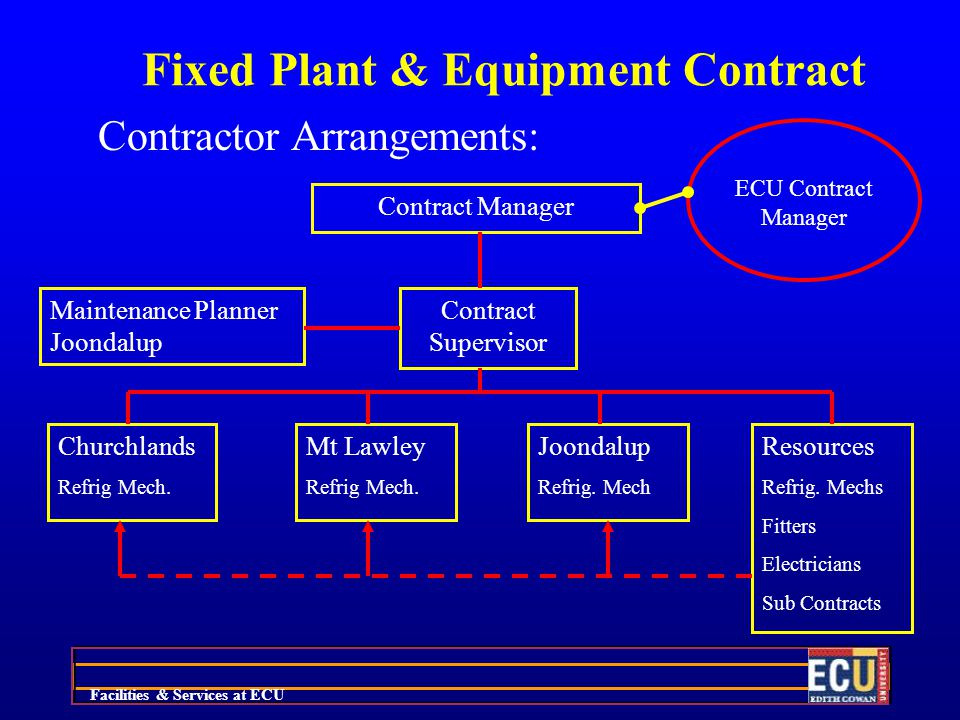 Facilities & Services at ECU Fixed Plant & Equipment Contract Contractor Arrangements: Contract Manager Maintenance Planner Joondalup Churchlands Refrig Mech.