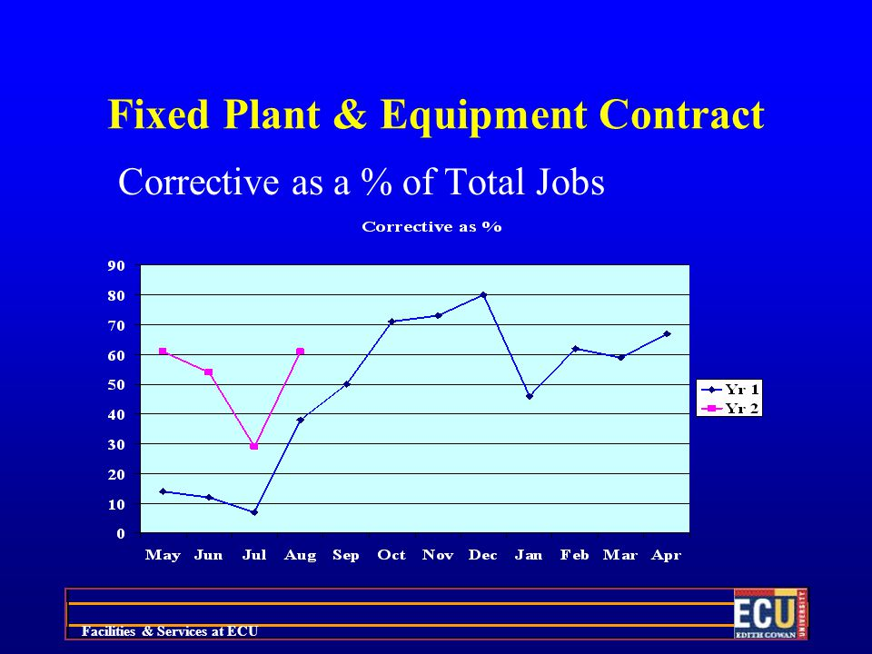 Facilities & Services at ECU Fixed Plant & Equipment Contract Corrective as a % of Total Jobs