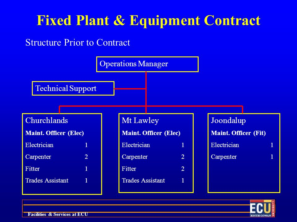 Facilities & Services at ECU Fixed Plant & Equipment Contract Structure Prior to Contract Operations Manager Technical Support Churchlands Maint.