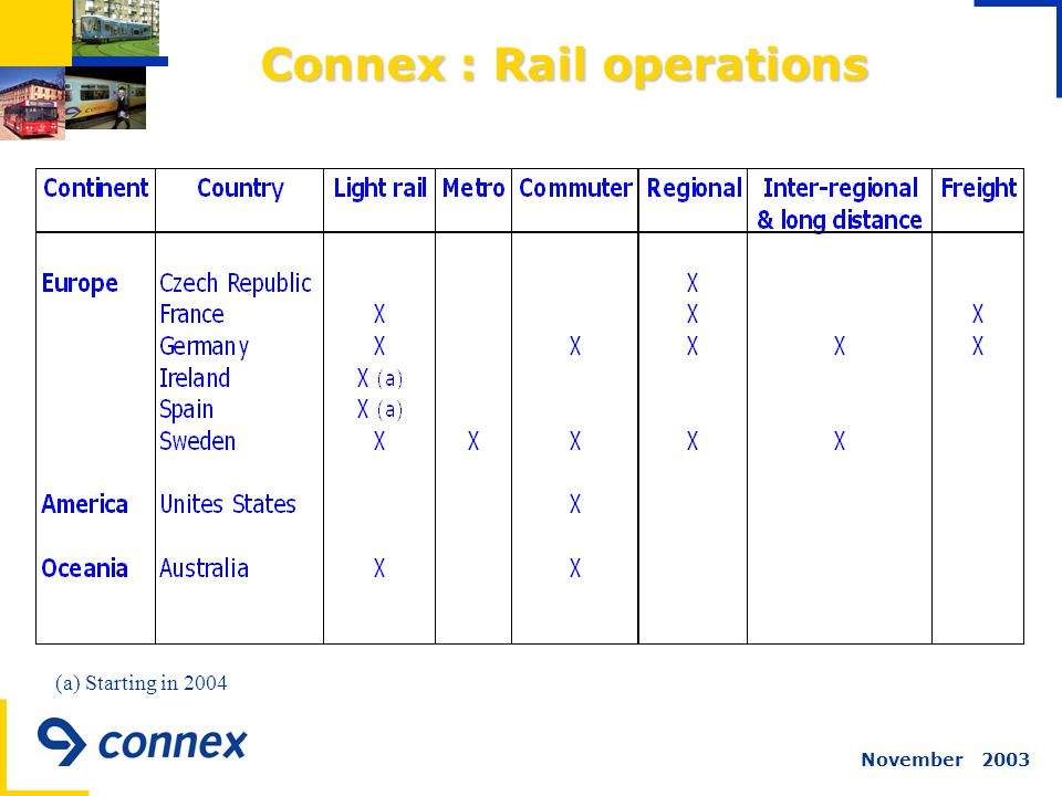 November 2003 Connex : Rail operations Connex : Rail operations (a) Starting in 2004