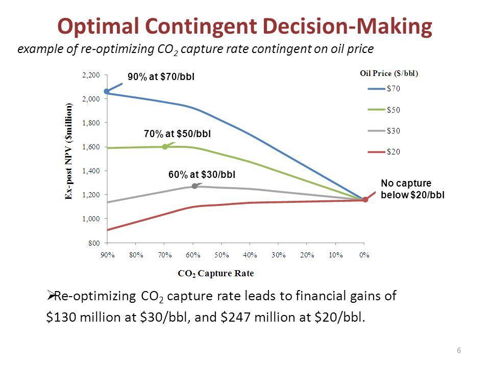 Optimal Contingent Decision-Making example of re-optimizing CO 2 capture rate contingent on oil price Re-optimizing CO 2 capture rate leads to financial gains of $130 million at $30/bbl, and $247 million at $20/bbl.