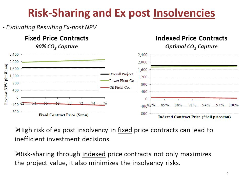 Risk-Sharing and Ex post Insolvencies - Evaluating Resulting Ex-post NPV 9 Fixed Price Contracts 90% CO 2 Capture Indexed Price Contracts Optimal CO 2 Capture High risk of ex post insolvency in fixed price contracts can lead to inefficient investment decisions.