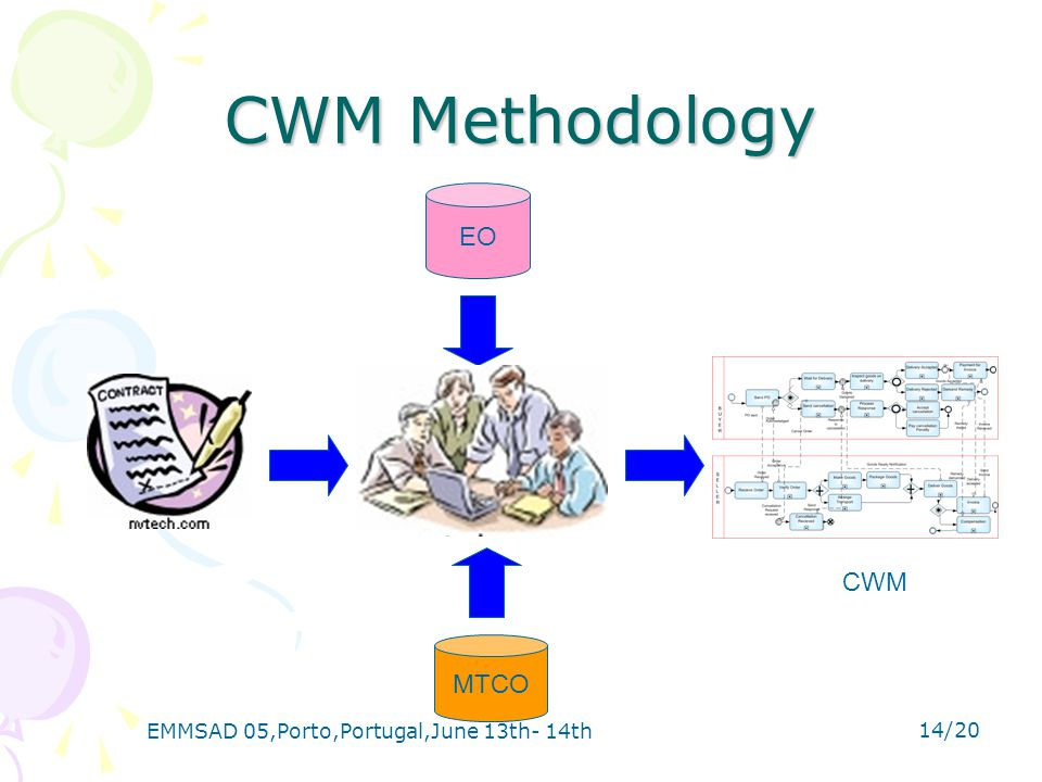 EMMSAD 05,Porto,Portugal,June 13th- 14th 14/20 CWM Methodology MTCO EO CWM
