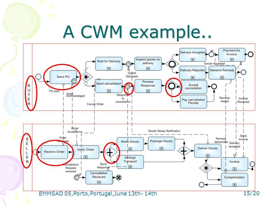 EMMSAD 05,Porto,Portugal,June 13th- 14th 15/20 A CWM example..