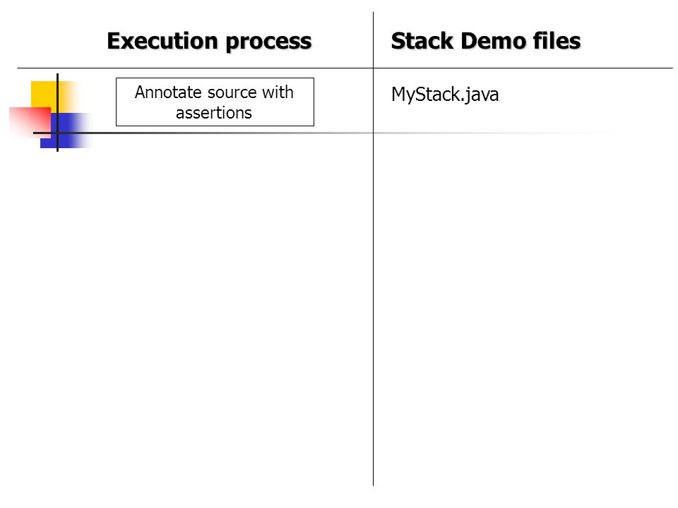 Annotate source with assertions MyStack.java Stack Demo files Execution process
