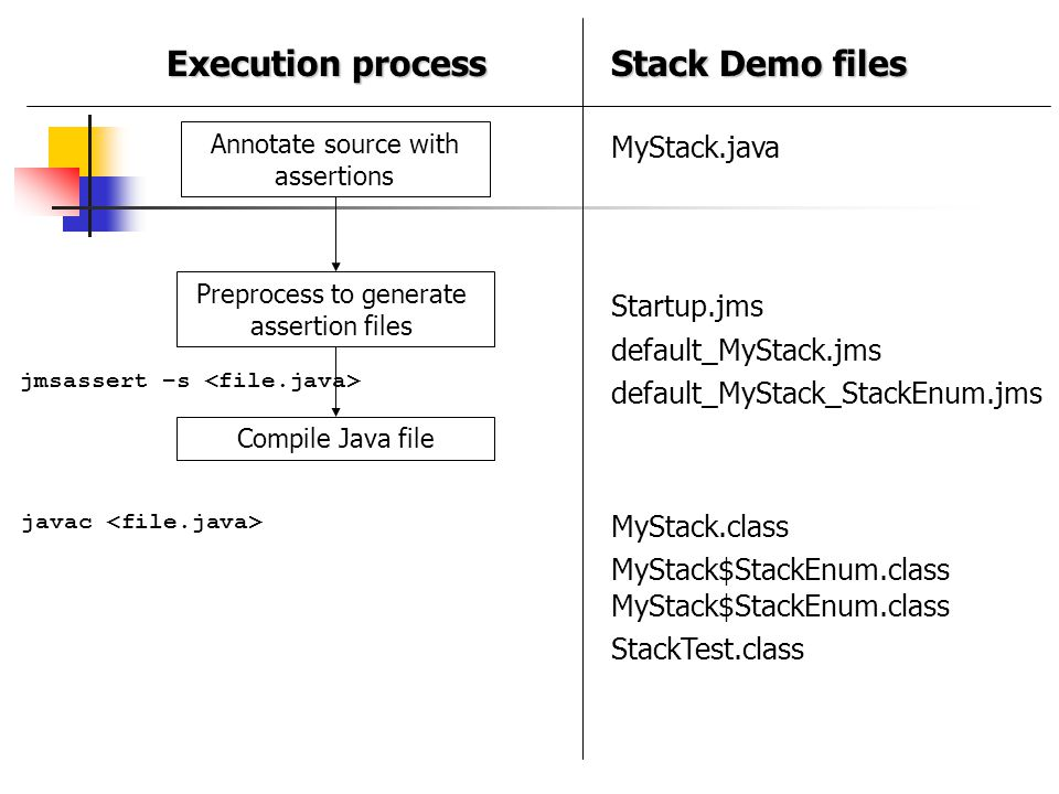 Annotate source with assertions Preprocess to generate assertion files jmsassert –s Compile Java file javac MyStack.java Startup.jms default_MyStack.j