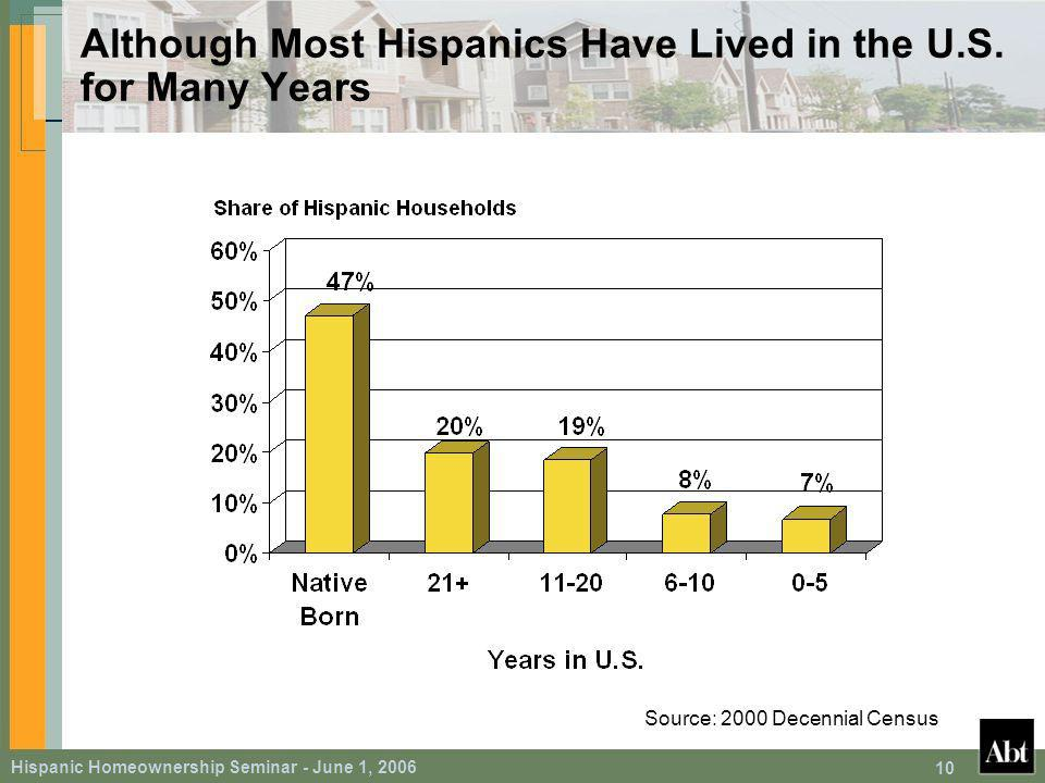 Hispanic Homeownership Seminar - June 1, Although Most Hispanics Have Lived in the U.S.