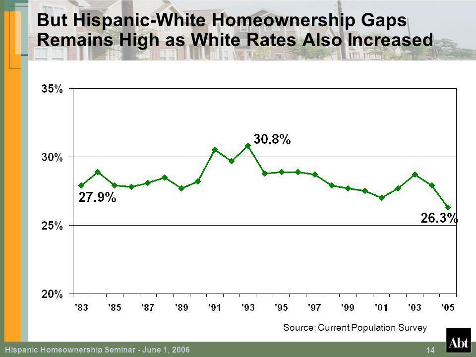 Hispanic Homeownership Seminar - June 1, But Hispanic-White Homeownership Gaps Remains High as White Rates Also Increased Source: Current Population Survey