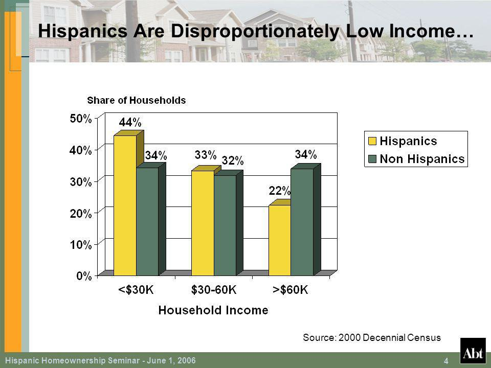 Hispanic Homeownership Seminar - June 1, 2006 55 Key Findings Standard control variables perform as expected – For example, earned and investment income elevates propensity for homeownership Years in the U.S.