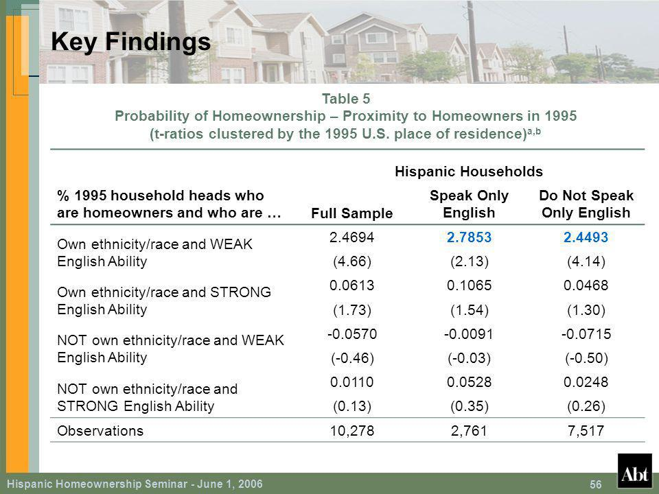Hispanic Homeownership Seminar - June 1, Source: Bureau of Labor Statistics Key Findings Table 5 Probability of Homeownership – Proximity to Homeowners in 1995 (t-ratios clustered by the 1995 U.S.