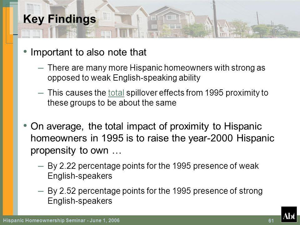 Hispanic Homeownership Seminar - June 1, Key Findings Important to also note that – There are many more Hispanic homeowners with strong as opposed to weak English-speaking ability – This causes the total spillover effects from 1995 proximity to these groups to be about the same On average, the total impact of proximity to Hispanic homeowners in 1995 is to raise the year-2000 Hispanic propensity to own … – By 2.22 percentage points for the 1995 presence of weak English-speakers – By 2.52 percentage points for the 1995 presence of strong English-speakers