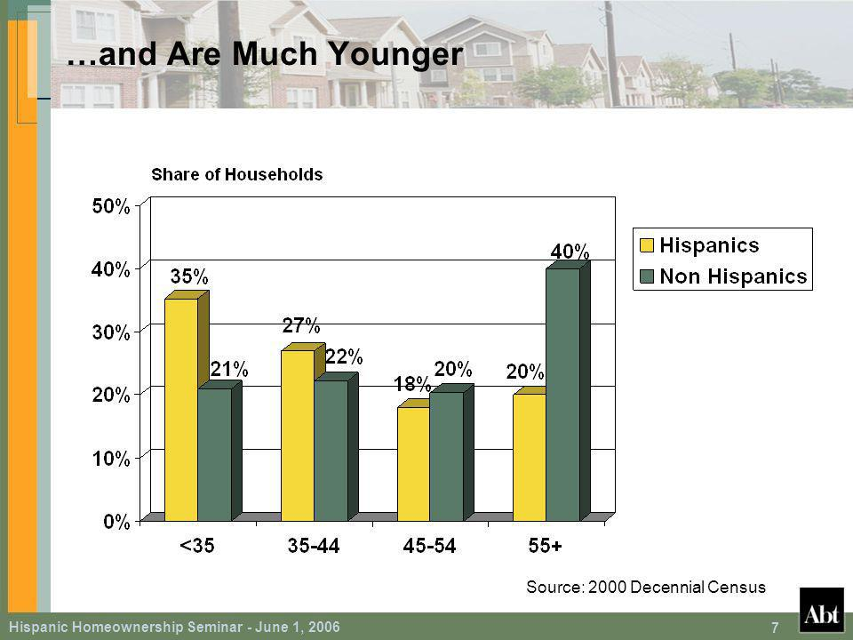 Hispanic Homeownership Seminar - June 1, 2006 58 Key Findings Adding 1 percentage point more weak English-speaking Hispanic homeowners to the population in the 1995 place of residence … – Strongly increases the propensity of Hispanic families to own a home regardless of the own ability to speak English – 2.78 percentage point effect on Hispanic families that only speak English – 2.45 percentage point effect on other Hispanic families Marginal effects of proximity to strong English-speaking homeowners in 1995 are much smaller