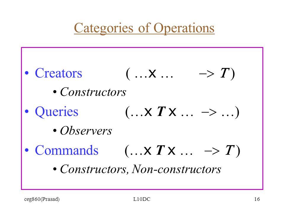 ceg860(Prasad)L10DC16 Categories of Operations Creators ( … x … Constructors Queries (… x T x … …) Observers Commands (… x T x … Constructors, Non-constructors