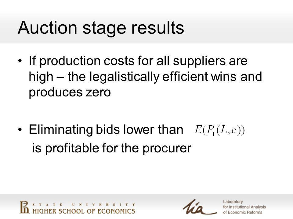 Auction stage results If production costs for all suppliers are high – the legalistically efficient wins and produces zero Eliminating bids lower than is profitable for the procurer