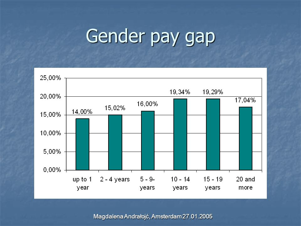 Magdalena Andrałojć, Amsterdam 27.01.2005 Gender pay gap