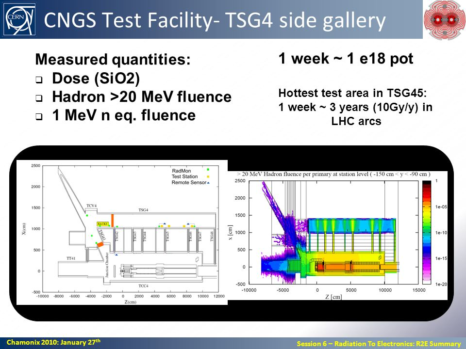 Chamonix 2010: January 27 th Session 6 – Radiation To Electronics: R2E Summary Chamonix 2010: January 27 th Session 6 – Radiation To Electronics: R2E Summary CNGS Test Facility- TSG4 side gallery Measured quantities: Dose (SiO2) Hadron >20 MeV fluence 1 MeV n eq.