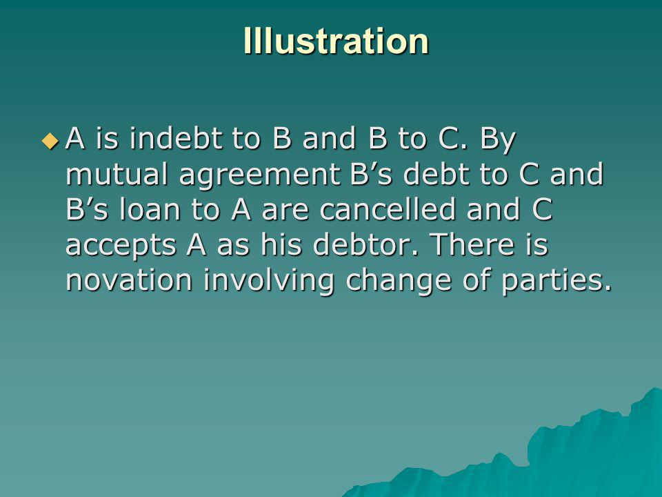 Alteration Alteration of a contract means change in one or more of the material terms of a contract.