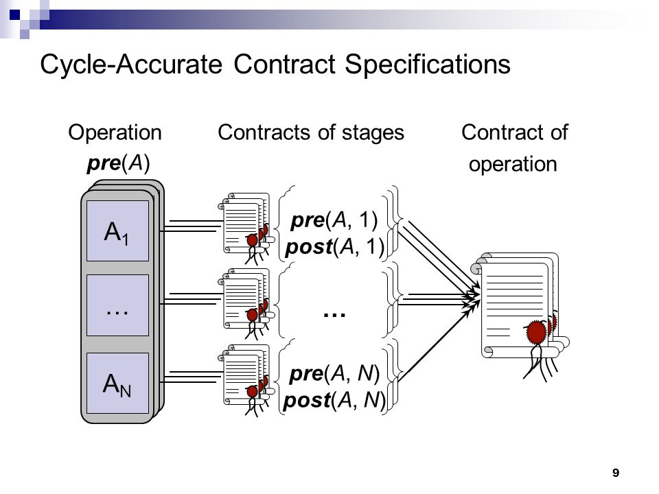 9 Cycle-Accurate Contract Specifications Operations Contracts of stages Contracts of operations A1A1 … ANAN … A1A1 … ANAN … Operation Contracts of stages Contract of operation A1A1 … ANAN pre(A, 1) post(A, 1) pre(A, N) post(A, N) … pre(A)