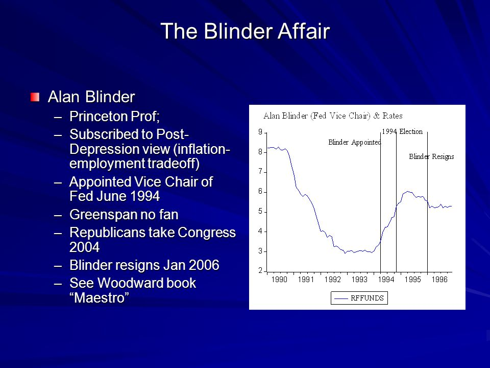 The Blinder Affair Alan Blinder –Princeton Prof; –Subscribed to Post- Depression view (inflation- employment tradeoff) –Appointed Vice Chair of Fed June 1994 –Greenspan no fan –Republicans take Congress 2004 –Blinder resigns Jan 2006 –See Woodward book Maestro