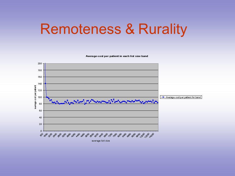 Remoteness & Rurality