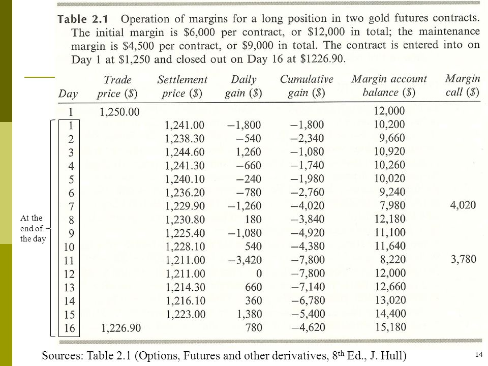 14 Sources: Table 2.1 (Options, Futures and other derivatives, 8 th Ed., J. Hull) At the end of the day