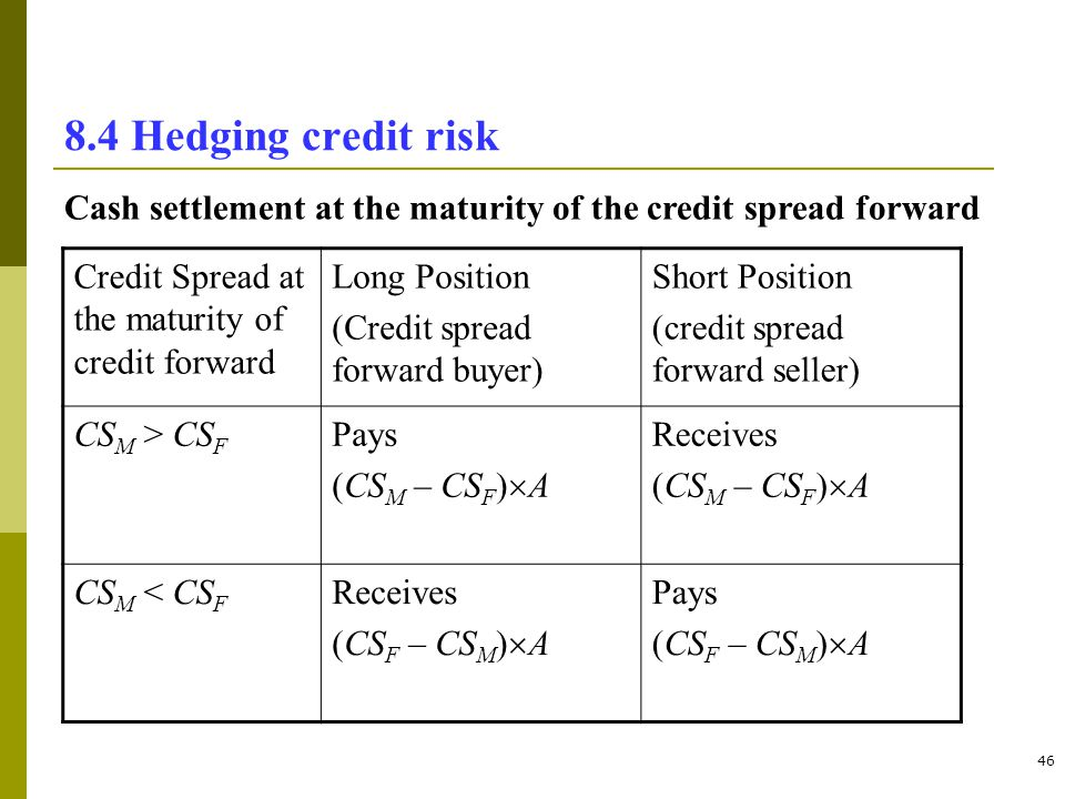 46 8.4 Hedging credit risk Credit Spread at the maturity of credit forward Long Position (Credit spread forward buyer) Short Position (credit spread f
