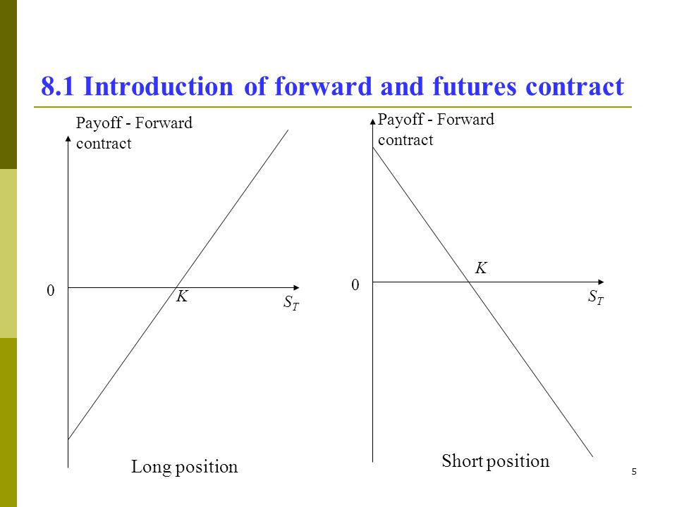 6 8.1 Introduction of forward and futures contract Example 8.1 Forward price of the 3-month forward contract on Gold is $100 for 1 ounce.