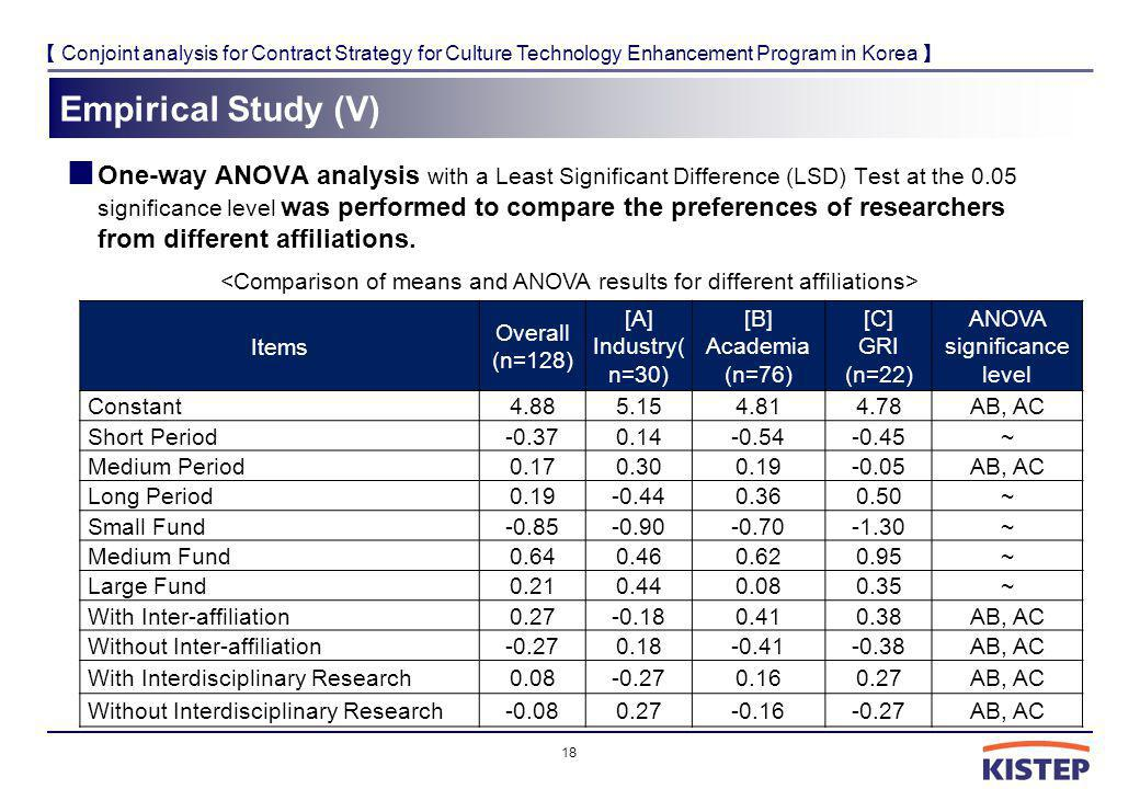 Conjoint analysis for Contract Strategy for Culture Technology Enhancement Program in Korea Empirical Study (V) One-way ANOVA analysis with a Least Significant Difference (LSD) Test at the 0.05 significance level was performed to compare the preferences of researchers from different affiliations.