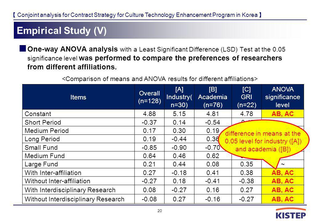 Conjoint analysis for Contract Strategy for Culture Technology Enhancement Program in Korea Empirical Study (V) One-way ANOVA analysis with a Least Si